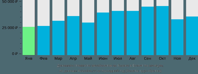 Динамика стоимости авиабилетов из Казани в Египет по месяцам