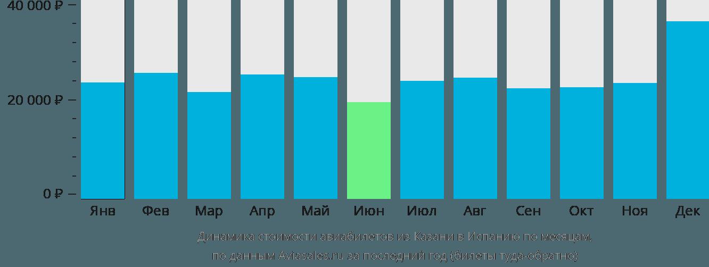 Динамика стоимости авиабилетов из Казани в Испанию по месяцам