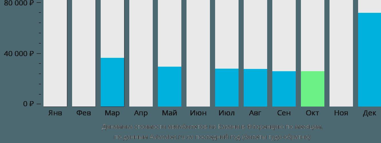 Динамика стоимости авиабилетов из Казани в Флоренцию по месяцам