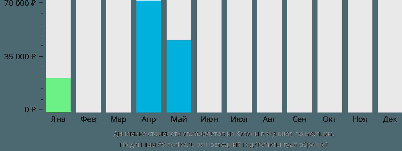 Динамика стоимости авиабилетов из Казани в Фуншал по месяцам