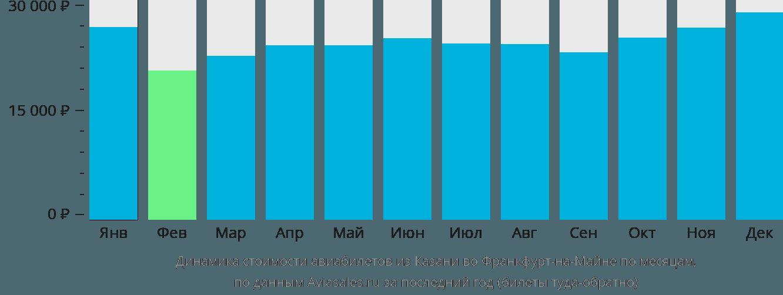 Динамика стоимости авиабилетов из Казани во Франкфурт-на-Майне по месяцам