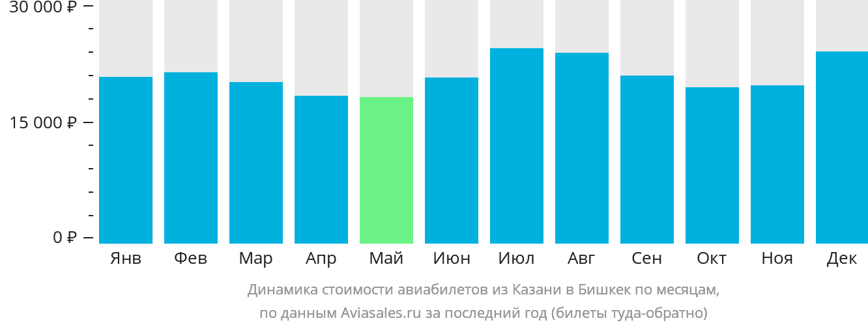 Динамика стоимости авиабилетов из Казани в Бишкек по месяцам