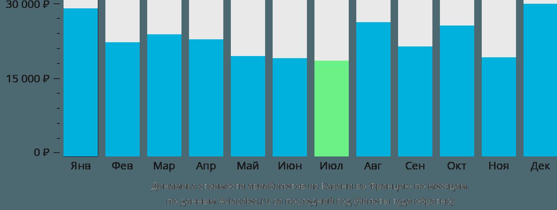 Динамика стоимости авиабилетов из Казани во Францию по месяцам
