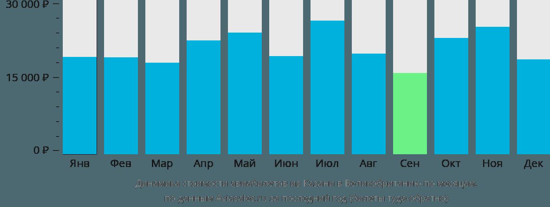 Динамика стоимости авиабилетов из Казани в Великобританию по месяцам