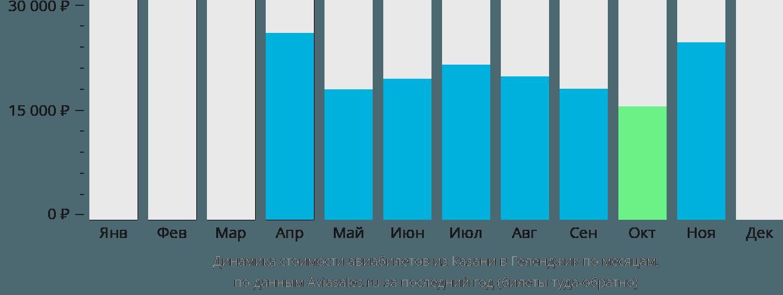 Динамика стоимости авиабилетов из Казани в Геленджик по месяцам