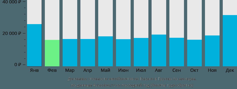 Динамика стоимости авиабилетов из Казани в Грузию по месяцам