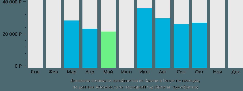 Динамика стоимости авиабилетов из Казани в Геную по месяцам