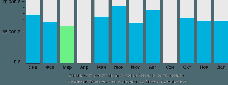 Динамика стоимости авиабилетов из Казани в Гоа по месяцам