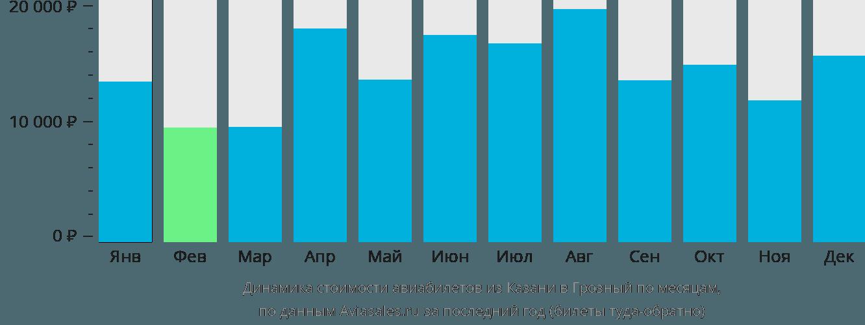 Динамика стоимости авиабилетов из Казани в Грозный по месяцам