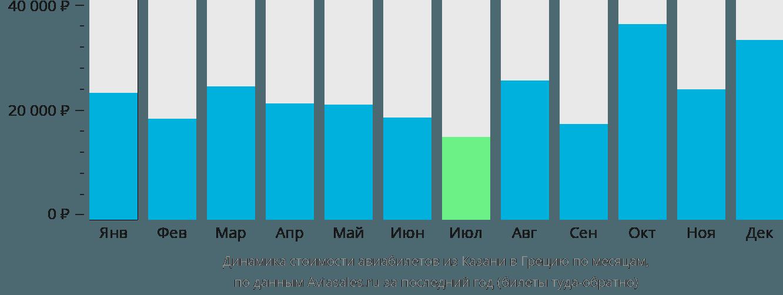 Динамика стоимости авиабилетов из Казани в Грецию по месяцам
