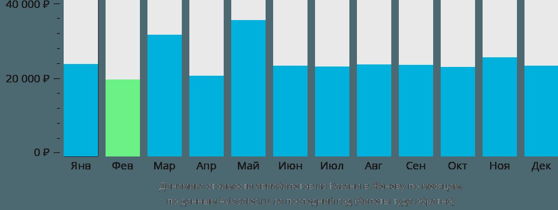 Динамика стоимости авиабилетов из Казани в Женеву по месяцам