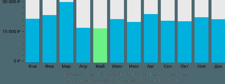 Динамика стоимости авиабилетов из Казани в Гамбург по месяцам
