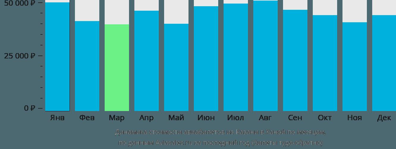Динамика стоимости авиабилетов из Казани в Ханой по месяцам