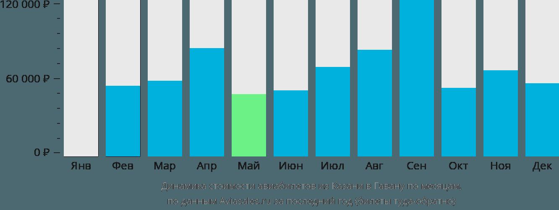 Динамика стоимости авиабилетов из Казани в Гавану по месяцам