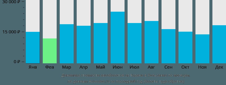 Динамика стоимости авиабилетов из Казани в Хельсинки по месяцам