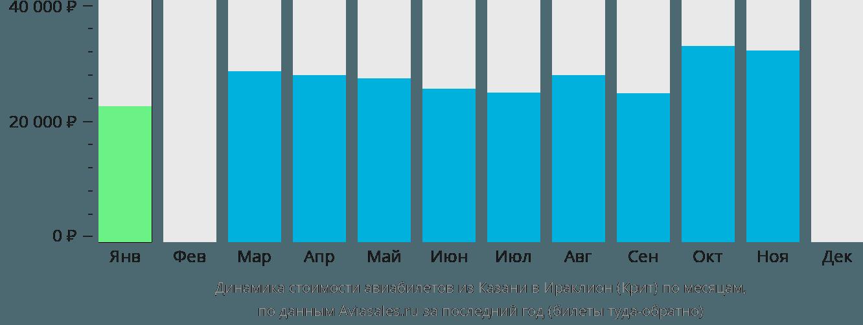 Динамика стоимости авиабилетов из Казани в Ираклион (Крит) по месяцам