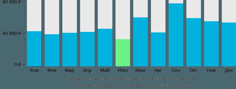 Динамика стоимости авиабилетов из Казани в Гонконг по месяцам