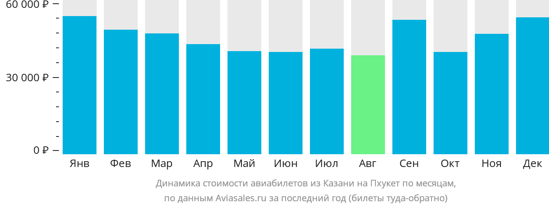Динамика стоимости авиабилетов из Казани на Пхукет по месяцам