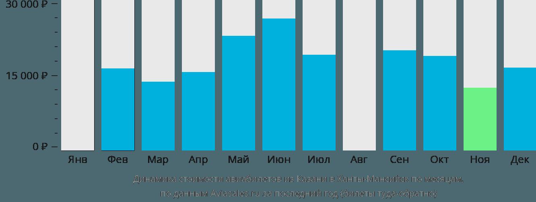 Динамика стоимости авиабилетов из Казани в Ханты-Мансийск по месяцам