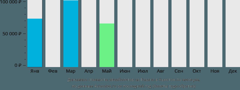 Динамика стоимости авиабилетов из Казани в Хьюстон по месяцам