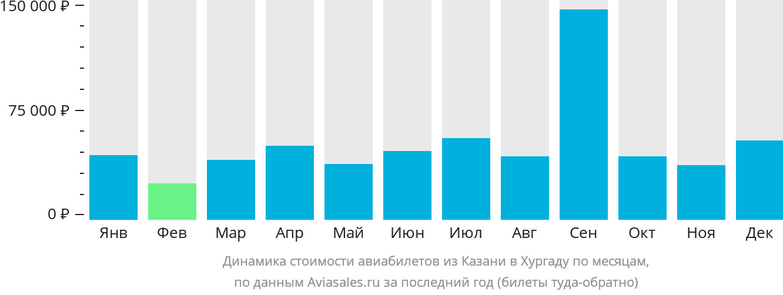 Динамика стоимости авиабилетов из Казани в Хургаду по месяцам