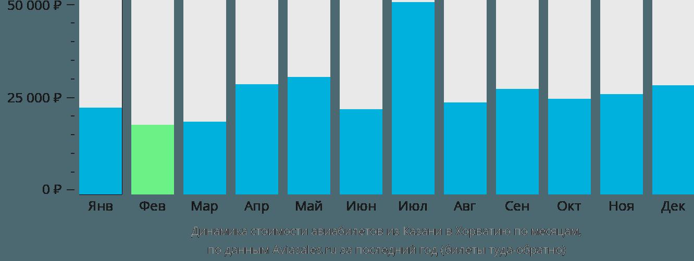 Динамика стоимости авиабилетов из Казани в Хорватию по месяцам