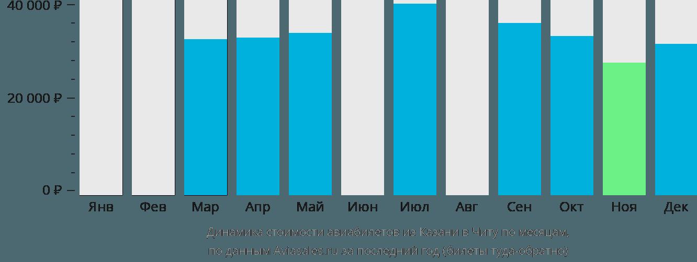 Динамика стоимости авиабилетов из Казани в Читу по месяцам