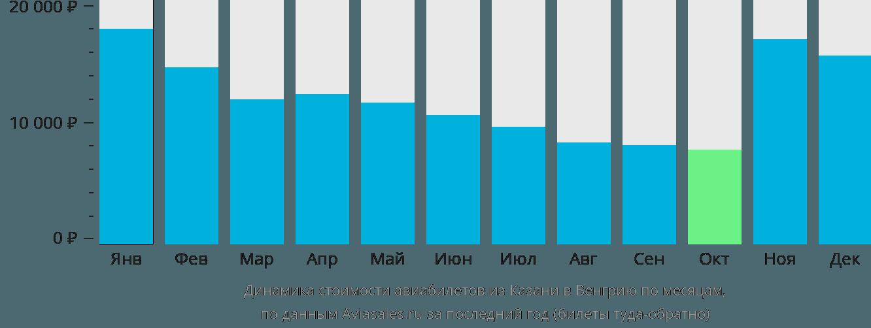 Динамика стоимости авиабилетов из Казани в Венгрию по месяцам