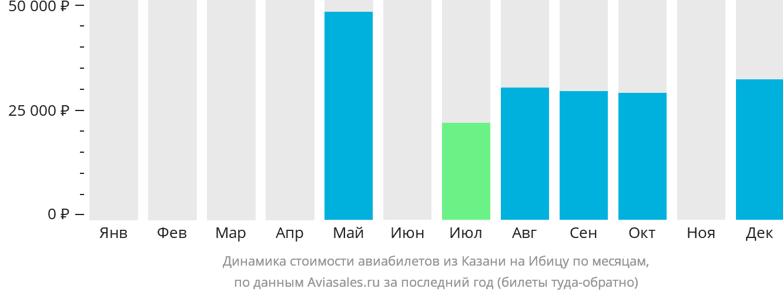 Динамика стоимости авиабилетов из Казани на Ибицу по месяцам