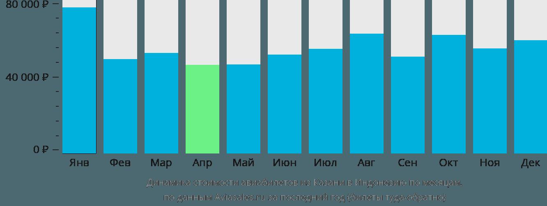 Динамика стоимости авиабилетов из Казани в Индонезию по месяцам
