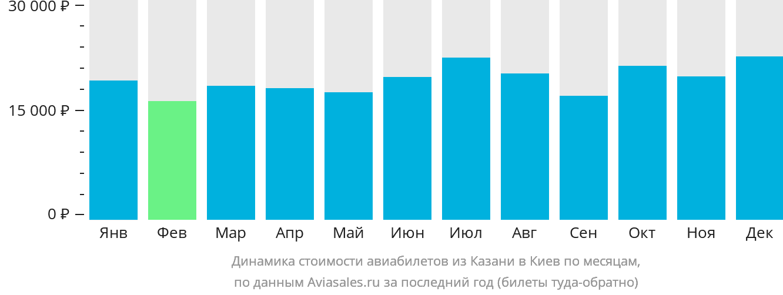 Динамика стоимости авиабилетов из Казани в Киев по месяцам