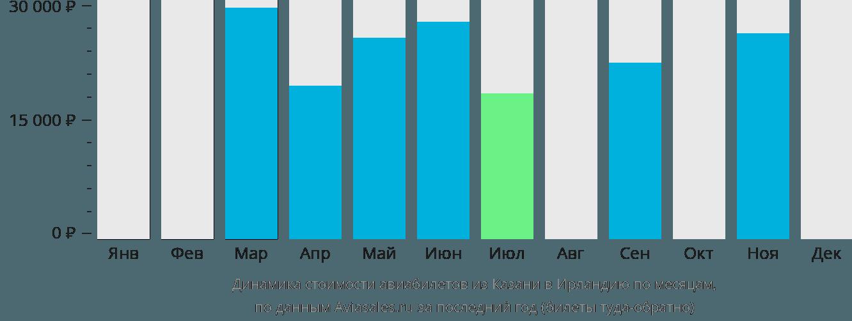 Динамика стоимости авиабилетов из Казани в Ирландию по месяцам