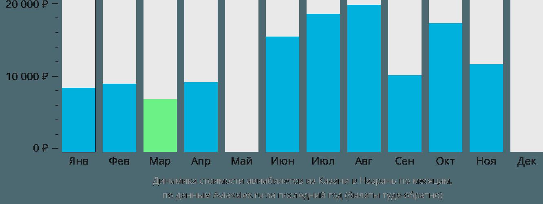 Динамика стоимости авиабилетов из Казани в Назрань по месяцам