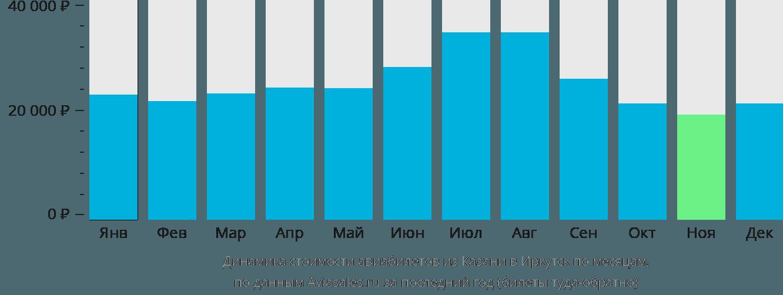 Динамика стоимости авиабилетов из Казани в Иркутск по месяцам