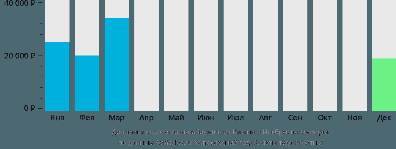 Динамика стоимости авиабилетов из Казани в Инсбрук по месяцам