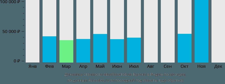 Динамика стоимости авиабилетов из Казани в Индию по месяцам