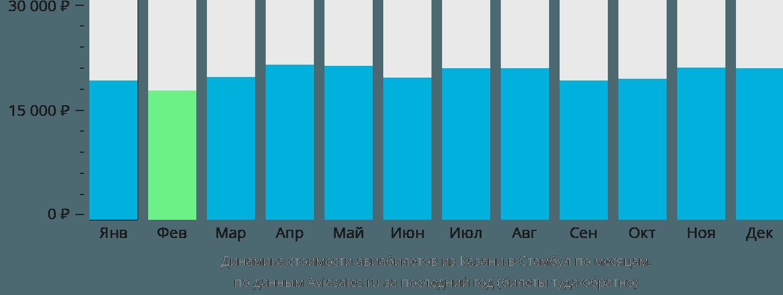 Динамика стоимости авиабилетов из Казани в Стамбул по месяцам