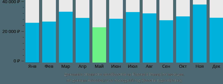 Динамика стоимости авиабилетов из Казани в Измир по месяцам