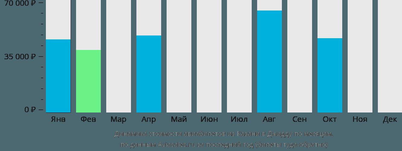 Динамика стоимости авиабилетов из Казани в Джидду по месяцам
