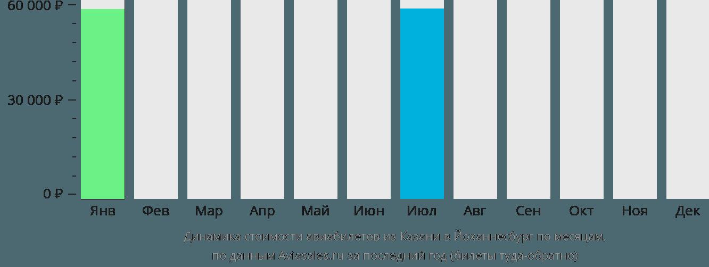 Динамика стоимости авиабилетов из Казани в Йоханнесбург по месяцам