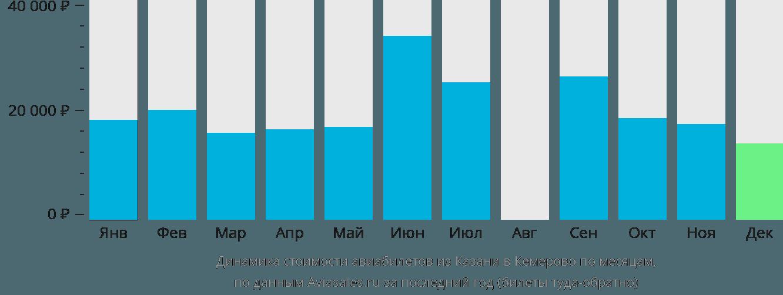 Динамика стоимости авиабилетов из Казани в Кемерово по месяцам