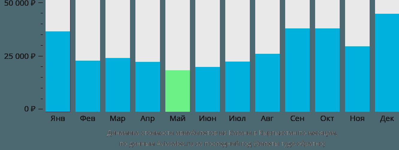 Динамика стоимости авиабилетов из Казани в Кыргызстан по месяцам