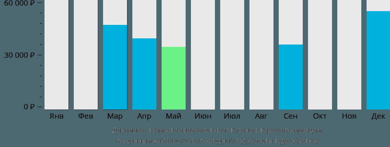 Динамика стоимости авиабилетов из Казани в Карачи по месяцам