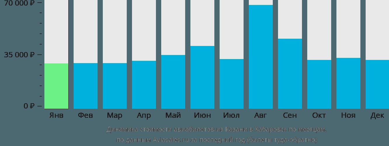 Динамика стоимости авиабилетов из Казани в Хабаровск по месяцам