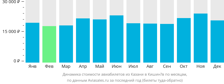 Динамика стоимости авиабилетов из Казани в Кишинёв по месяцам
