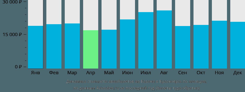 Динамика стоимости авиабилетов из Казани в Красноярск по месяцам