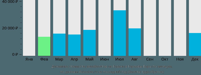 Динамика стоимости авиабилетов из Казани в Карловы Вары по месяцам