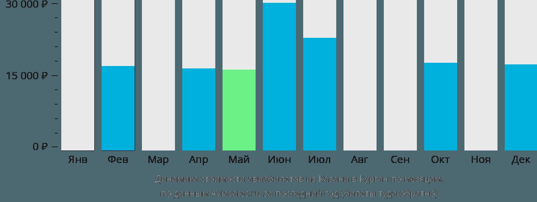 Динамика стоимости авиабилетов из Казани в Курган по месяцам