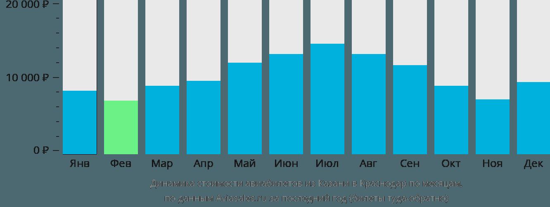 Динамика стоимости авиабилетов из Казани в Краснодар по месяцам