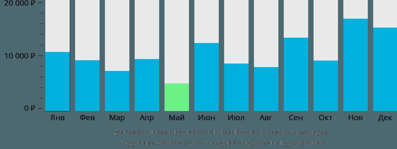 Динамика стоимости авиабилетов из Казани в Самару по месяцам